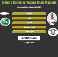 Gregory Karlen vs Younes Bnou-Marzouk h2h player stats