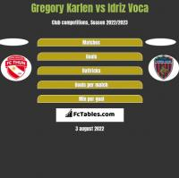 Gregory Karlen vs Idriz Voca h2h player stats