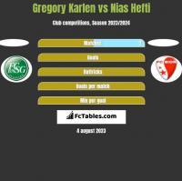 Gregory Karlen vs Nias Hefti h2h player stats
