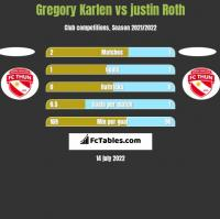 Gregory Karlen vs justin Roth h2h player stats