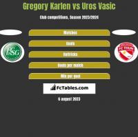Gregory Karlen vs Uros Vasic h2h player stats