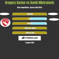 Gregory Karlen vs David Mistrafovic h2h player stats