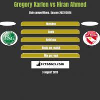Gregory Karlen vs Hiran Ahmed h2h player stats