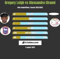 Gregory Leigh vs Alessandro Ciranni h2h player stats