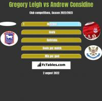 Gregory Leigh vs Andrew Considine h2h player stats