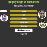 Gregory Leigh vs Anouar Kali h2h player stats