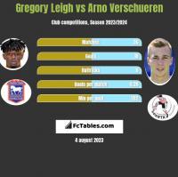 Gregory Leigh vs Arno Verschueren h2h player stats