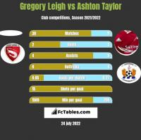 Gregory Leigh vs Ashton Taylor h2h player stats