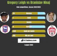 Gregory Leigh vs Branislav Ninaj h2h player stats