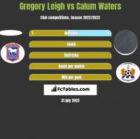 Gregory Leigh vs Calum Waters h2h player stats