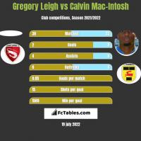 Gregory Leigh vs Calvin Mac-Intosh h2h player stats