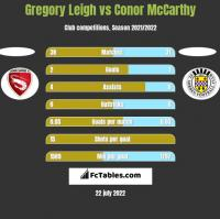 Gregory Leigh vs Conor McCarthy h2h player stats