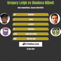 Gregory Leigh vs Gianluca Nijholt h2h player stats