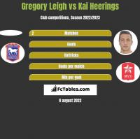 Gregory Leigh vs Kai Heerings h2h player stats