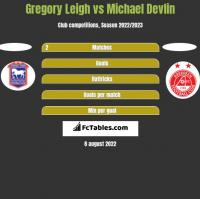Gregory Leigh vs Michael Devlin h2h player stats
