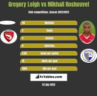 Gregory Leigh vs Mikhail Rosheuvel h2h player stats