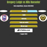 Gregory Leigh vs Nils Roeseler h2h player stats