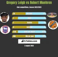 Gregory Leigh vs Robert Muehren h2h player stats