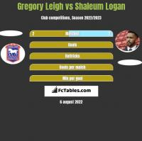 Gregory Leigh vs Shaleum Logan h2h player stats