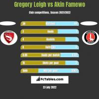 Gregory Leigh vs Akin Famewo h2h player stats