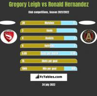 Gregory Leigh vs Ronald Hernandez h2h player stats