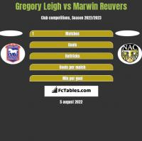 Gregory Leigh vs Marwin Reuvers h2h player stats