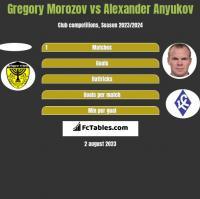 Gregory Morozov vs Alexander Anyukov h2h player stats