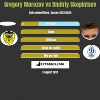 Gregory Morozov vs Dmitriy Skopintsev h2h player stats