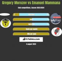 Gregory Morozov vs Emanuel Mammana h2h player stats