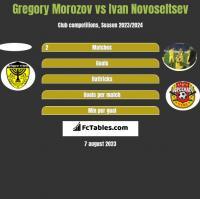 Gregory Morozov vs Ivan Novoseltsev h2h player stats