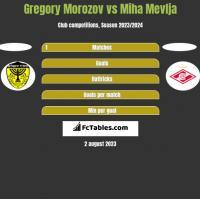 Gregory Morozov vs Miha Mevlja h2h player stats