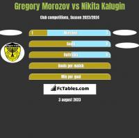 Gregory Morozov vs Nikita Kalugin h2h player stats