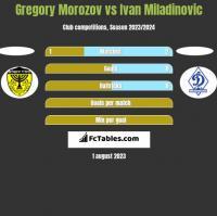 Gregory Morozov vs Ivan Miladinovic h2h player stats