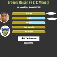 Gregory Nelson vs C. K. Vineeth h2h player stats