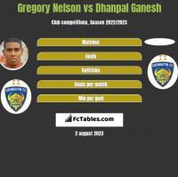 Gregory Nelson vs Dhanpal Ganesh h2h player stats