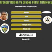Gregory Nelson vs Dragos Petrut Firtulescu h2h player stats
