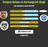 Gregory Nelson vs Germanpreet Singh h2h player stats