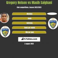 Gregory Nelson vs Masih Saighani h2h player stats