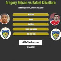 Gregory Nelson vs Rafael Crivellaro h2h player stats