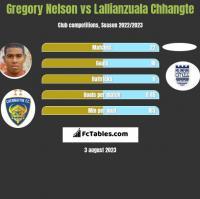 Gregory Nelson vs Lallianzuala Chhangte h2h player stats