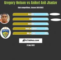 Gregory Nelson vs Aniket Anil Jhadav h2h player stats