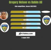 Gregory Nelson vs Rahim Ali h2h player stats