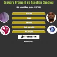 Gregory Proment vs Aurelien Chedjou h2h player stats