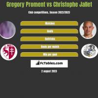 Gregory Proment vs Christophe Jallet h2h player stats