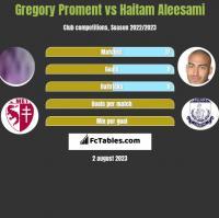Gregory Proment vs Haitam Aleesami h2h player stats