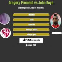 Gregory Proment vs John Boye h2h player stats