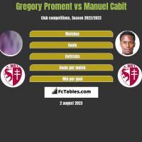 Gregory Proment vs Manuel Cabit h2h player stats