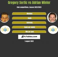Gregory Sertic vs Adrian Winter h2h player stats