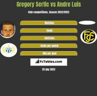 Gregory Sertic vs Andre Luis h2h player stats