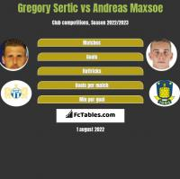 Gregory Sertic vs Andreas Maxsoe h2h player stats